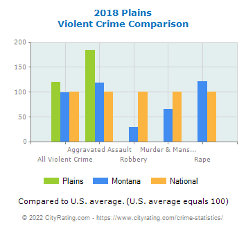 Plains Violent Crime vs. State and National Comparison