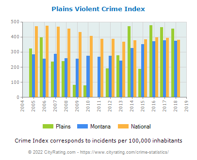 Plains Violent Crime vs. State and National Per Capita