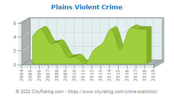 Plains Violent Crime