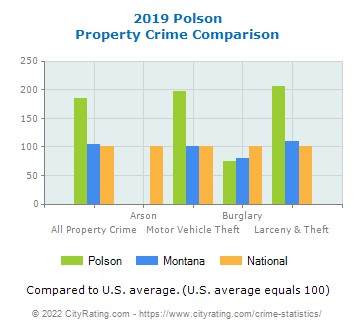 Polson Property Crime vs. State and National Comparison