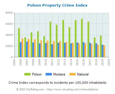 Polson Property Crime vs. State and National Per Capita