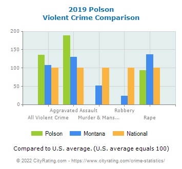 Polson Violent Crime vs. State and National Comparison