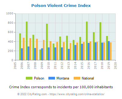 Polson Violent Crime vs. State and National Per Capita
