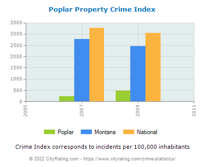 Poplar Property Crime vs. State and National Per Capita