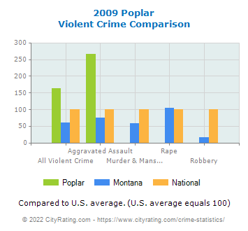 Poplar Violent Crime vs. State and National Comparison