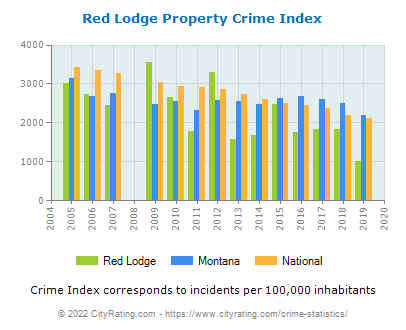 Red Lodge Property Crime vs. State and National Per Capita