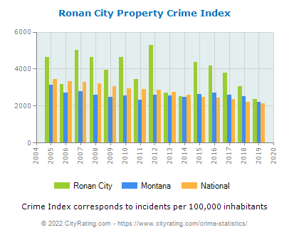 Ronan City Property Crime vs. State and National Per Capita