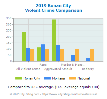 Ronan City Violent Crime vs. State and National Comparison