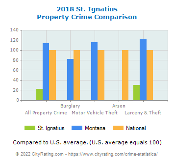 St. Ignatius Property Crime vs. State and National Comparison