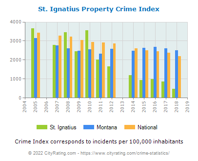 St. Ignatius Property Crime vs. State and National Per Capita