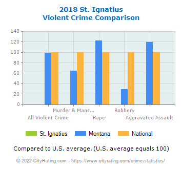 St. Ignatius Violent Crime vs. State and National Comparison