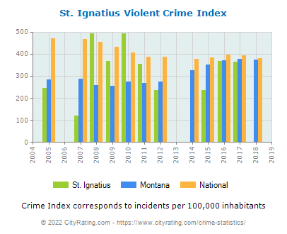 St. Ignatius Violent Crime vs. State and National Per Capita