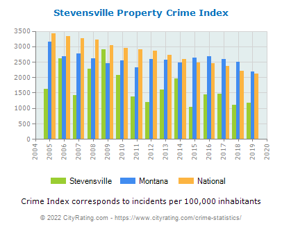 Stevensville Property Crime vs. State and National Per Capita