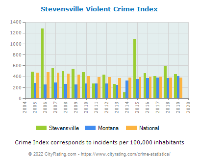 Stevensville Violent Crime vs. State and National Per Capita