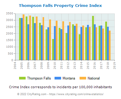 Thompson Falls Property Crime vs. State and National Per Capita