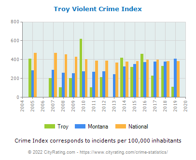 Troy Violent Crime vs. State and National Per Capita