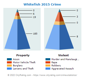 Whitefish Crime 2015