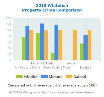 Whitefish Property Crime vs. State and National Comparison