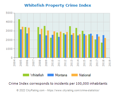 Whitefish Property Crime vs. State and National Per Capita