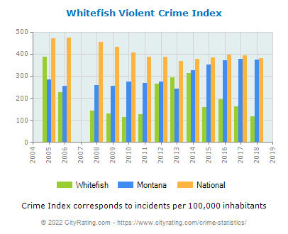 Whitefish Violent Crime vs. State and National Per Capita