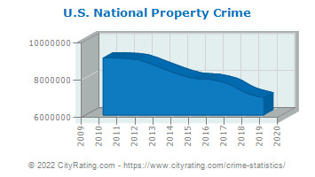 U.S. National Property Crime