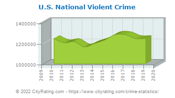U.S. National Violent Crime