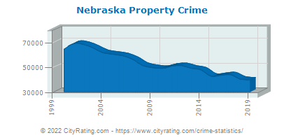 Nebraska Property Crime