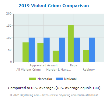 Nebraska Violent Crime vs. National Comparison