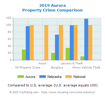 Aurora Property Crime vs. State and National Comparison