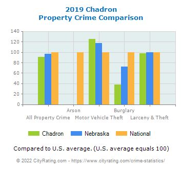 Chadron Property Crime vs. State and National Comparison