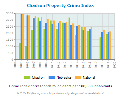Chadron Property Crime vs. State and National Per Capita