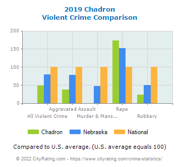 Chadron Violent Crime vs. State and National Comparison