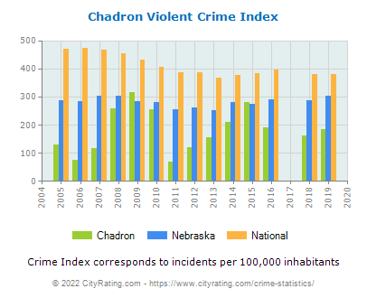 Chadron Violent Crime vs. State and National Per Capita
