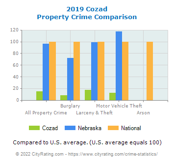 Cozad Property Crime vs. State and National Comparison