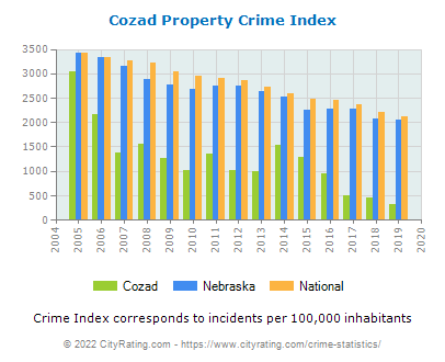 Cozad Property Crime vs. State and National Per Capita