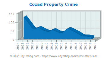 Cozad Property Crime