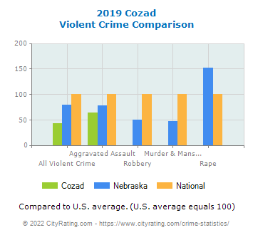 Cozad Violent Crime vs. State and National Comparison