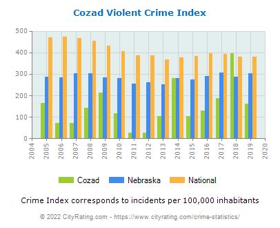 Cozad Violent Crime vs. State and National Per Capita