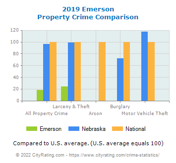 Emerson Property Crime vs. State and National Comparison