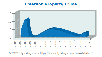 Emerson Property Crime