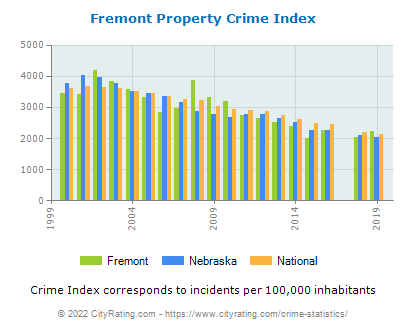 Fremont Property Crime vs. State and National Per Capita