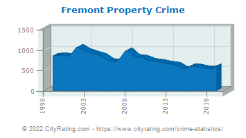 Fremont Property Crime