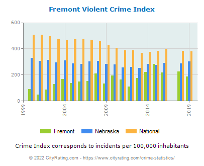 Fremont Violent Crime vs. State and National Per Capita