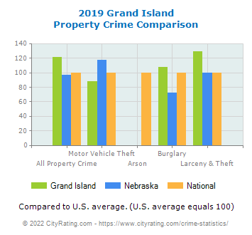 Grand Island Property Crime vs. State and National Comparison