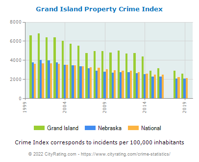 Grand Island Property Crime vs. State and National Per Capita