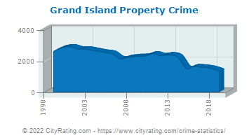 Grand Island Property Crime