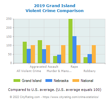 Grand Island Violent Crime vs. State and National Comparison