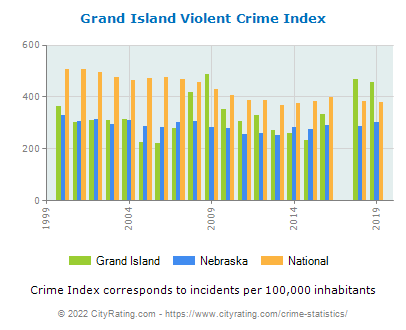 Grand Island Violent Crime vs. State and National Per Capita