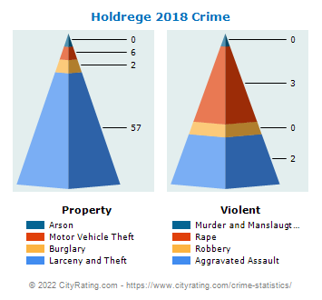 Holdrege Crime 2018