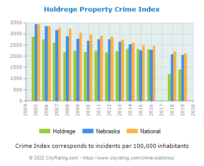 Holdrege Property Crime vs. State and National Per Capita